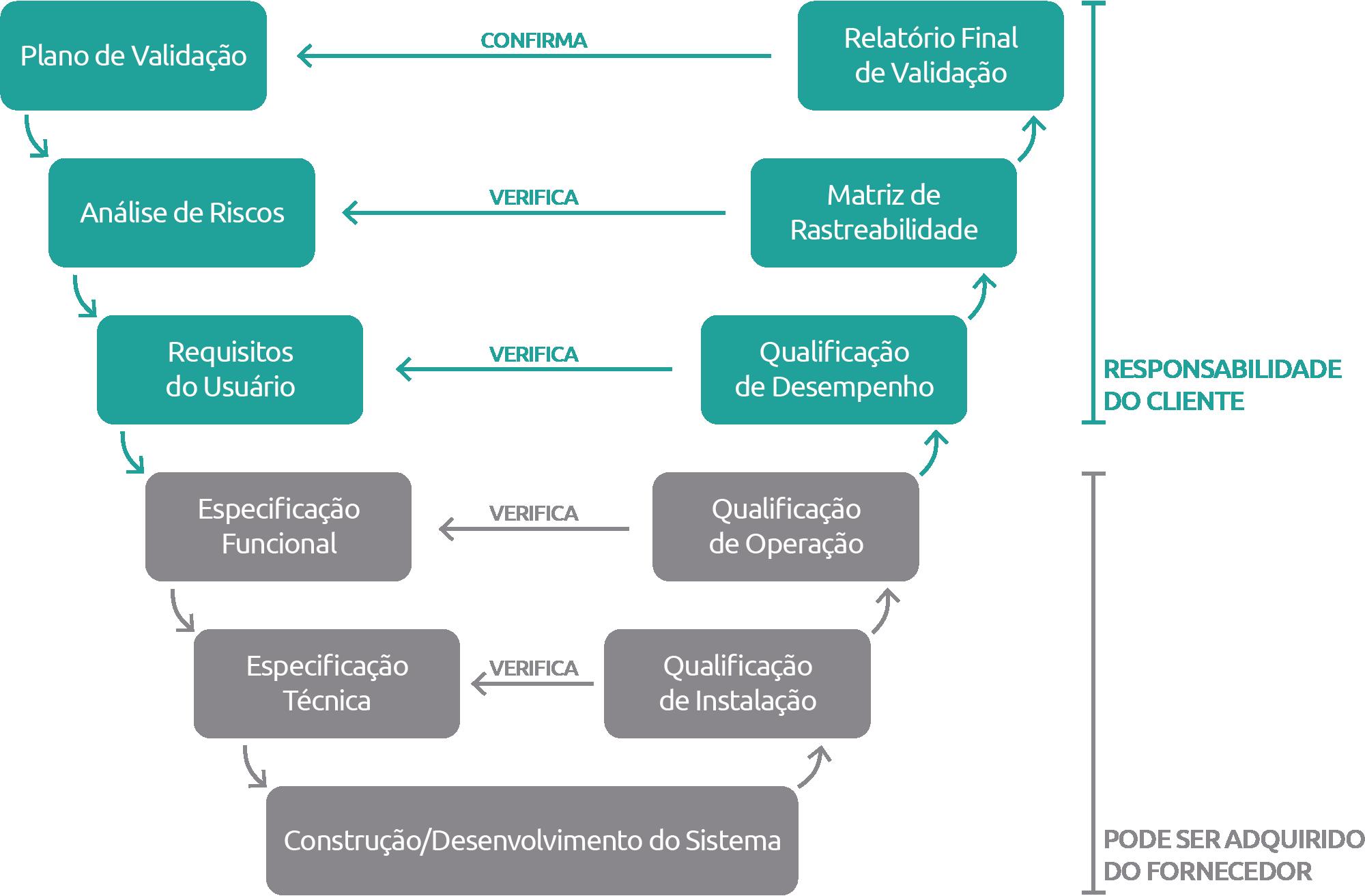 Plano de validação Análise de riscos URS Especificação funcional Hardware design Qualificação de instalação Qualificação de operação Qualificação de desempenho Matriz de rastreabilidade Relatório Final