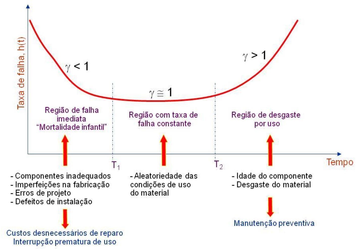 curva da banheira confiabilidade